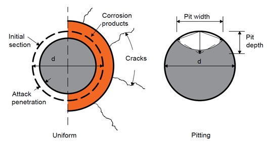 Two types of corrosion implemented in VecTor2
